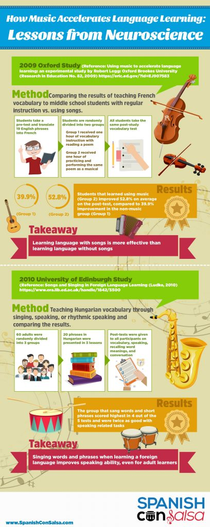 What Neuroscience Says about Learning Languages with Music